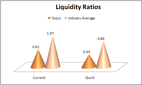 liquidity ratio in tesco Tesco plc (tsco:lse) financials, including income statements, growth rates,  balance sheets and cash flow information  current ratio, 07057 quick ratio.